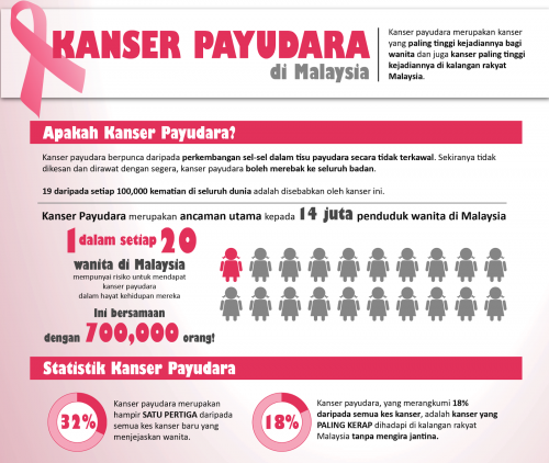 fakta-statistik-kanser-payudara-di-malaysia.
