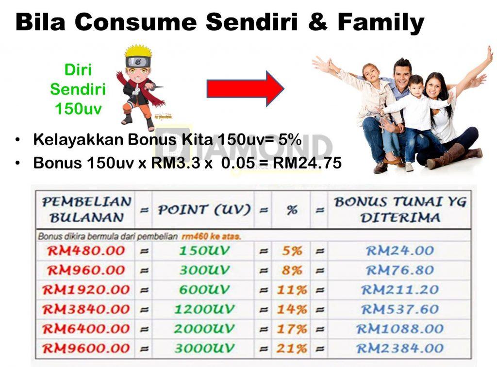 kiraan-bonus-bisnes-shaklee-bila-consume-sendiri-dan-keluarga