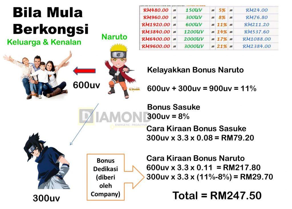kiraan-bonus-bisnes-shaklee-bila-start-berkongsi-dan-ada-downline